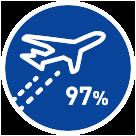 航空業界への就職率97%!